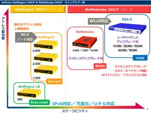 DHCPシリーズ