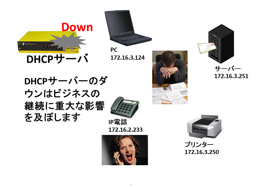 DHCPサーバーの重要性の図