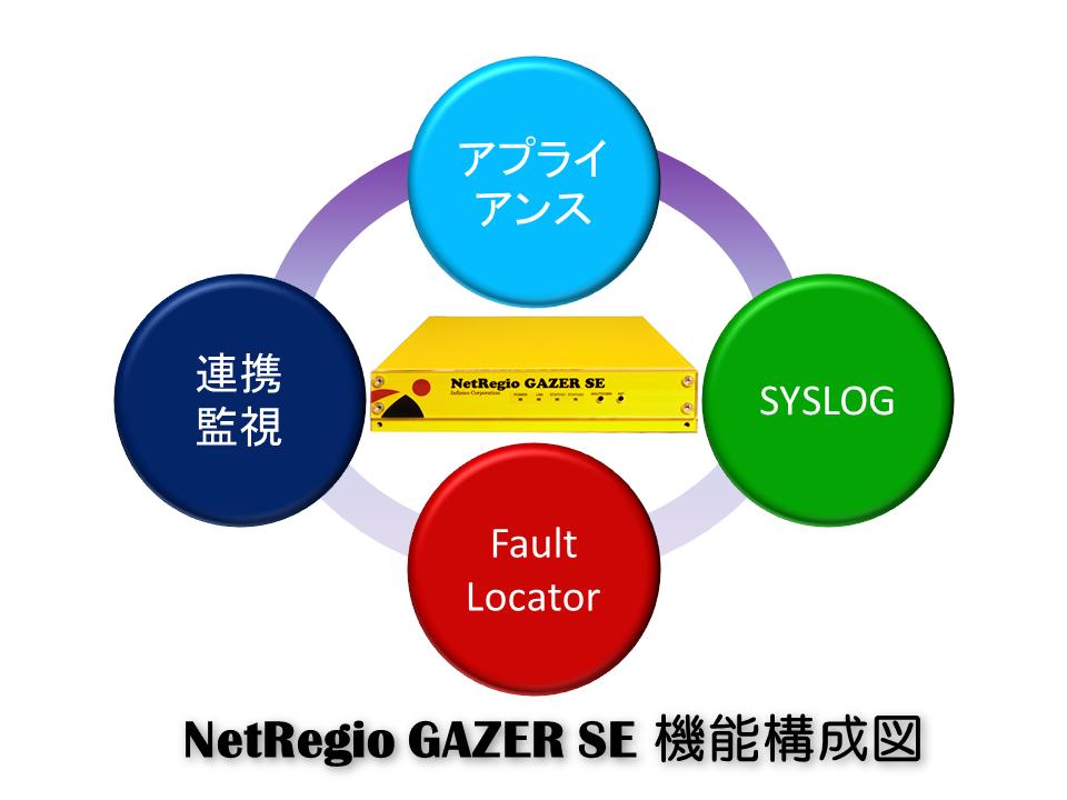 GAZER_SE_機能構成図(SE入りver)
