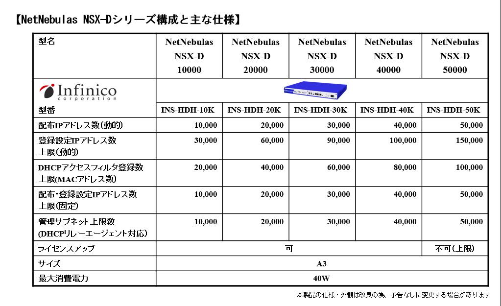 NSX-D主な構成と仕様20150928-2