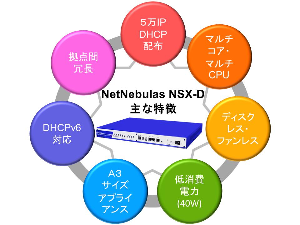 NetNebulasNSX-D主な特徴Rev2