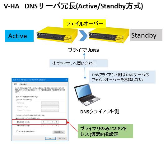 冗長構成図2(V-HA)