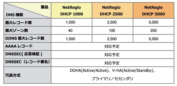 DNS機能