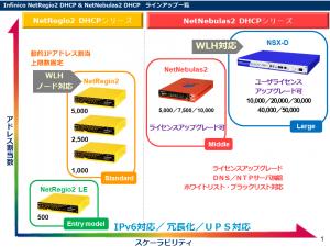 2系DHCPシリーズ