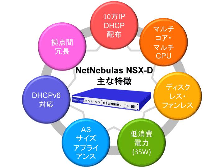 NetNebulas NSX-D主な特徴