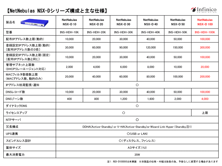 NetNebulas-NSX-Dシリーズ構成と主な仕様
