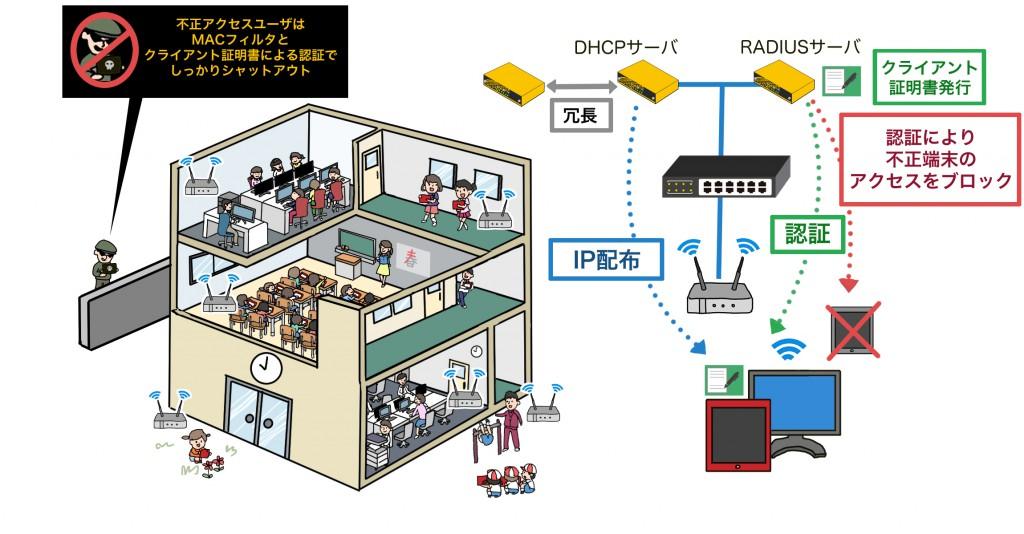 GIGAスクール構想_ソリューション図